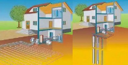 Вертикальная и горизонтальная коммуникации тепловых насосов