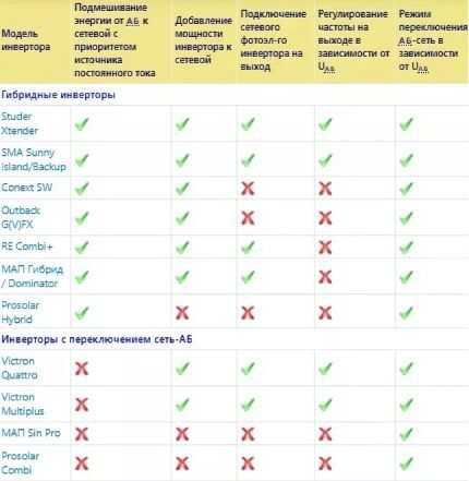 Сравнение ББП и инвертора