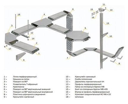 Металлические лотки для проводки