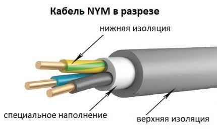 Конструктивные элементы NYM изделия