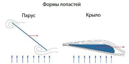 Схематическое изображение типов лопастей