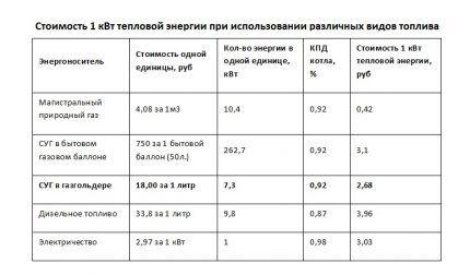 Эффективность использования различных видов топлива для обогрева