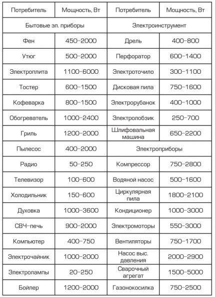 Таблица мощностей приборов