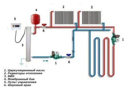 Циркуляционный насос в отопительной системе