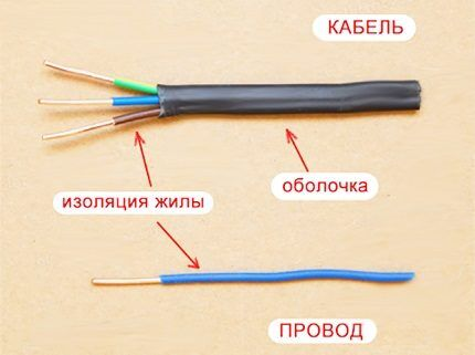 Differences cable from wire