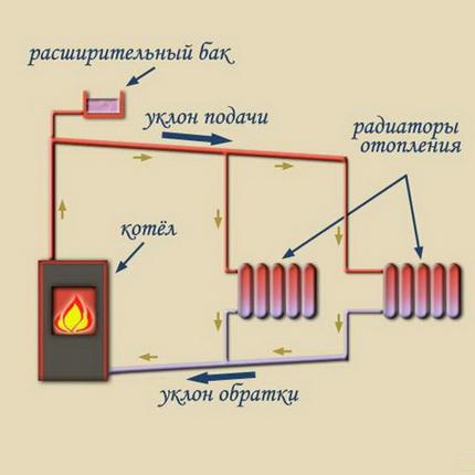 Схема с естественной циркуляцией