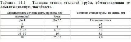 Таблица толщины стальных труб