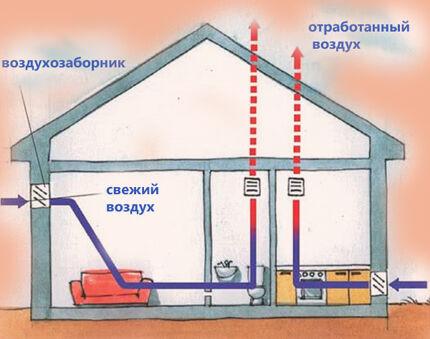 Как работает естественная вентиляция в доме