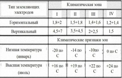 Таблица расчета сезонного коэффициента