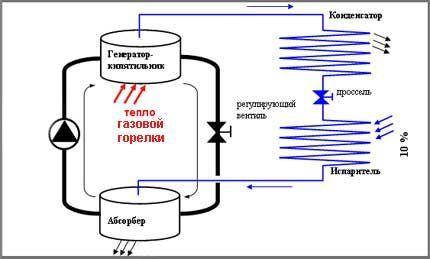 Схема абсорбционной машины