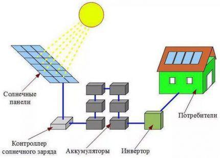 Простейшая схема солнечной электростанции