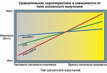 Схема зависимости производительности от солнечного излучения