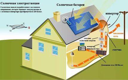 Работа солнечной батареи