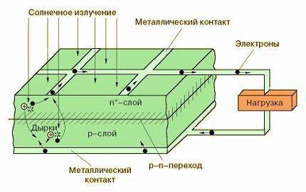 Работа фотоэлектрического преобразователя
