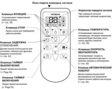 Пиктограммы на пульте