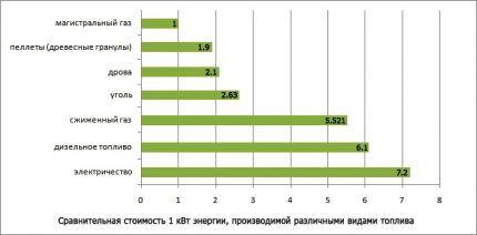 Сравнение стоимости различных видов топлива