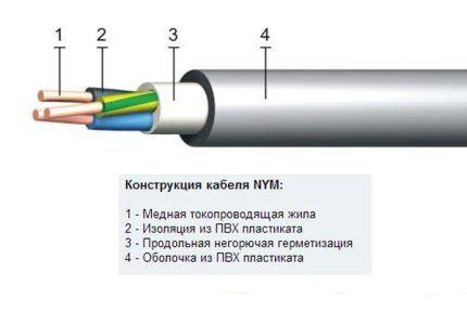 Строение провода NYM