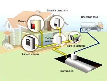 Варианты газоснабжения