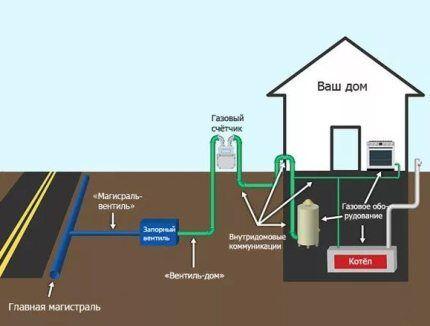 Как проверить смету на газификацию дома
