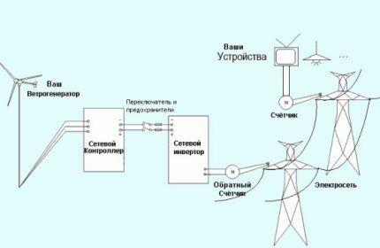 Комбинация ветрогенератора с электросетью
