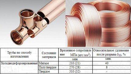 Сравнение медных труб