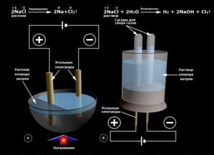 Водород лабораторным путём
