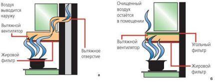 Проточные и циркуляционные вытяжки