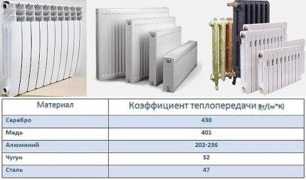 Отдача тепла металлов