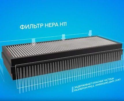 HEPA-фильтр
