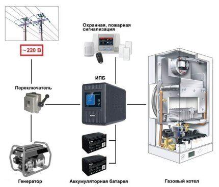 ибп для газовых котлов отопления обзор бесперебойников