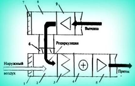 Recirculation system layout