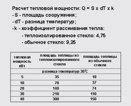 Пример расчета тепловой мощности прибора