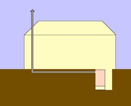 Схема проведения подземного дымохода в теплице