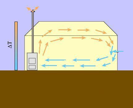Циркуляция воздуха при отоплении теплицы