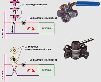 Схема работы трех- и четырехходового крана