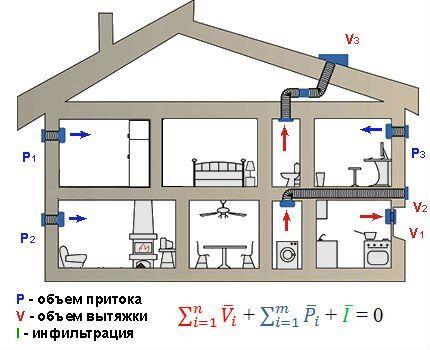 Закон сохранения объема при вентиляции