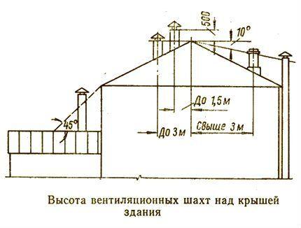 Правила установке дымовых и вентиляционных труб