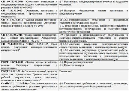Нормативные документы по системам вентиляции