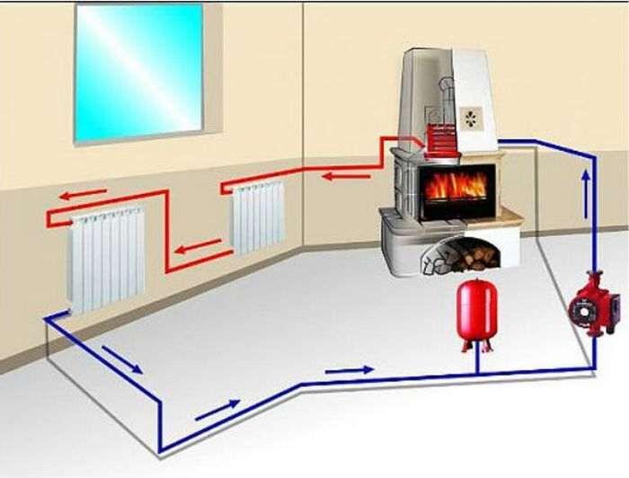 Как сделать печное отопление в доме своими руками