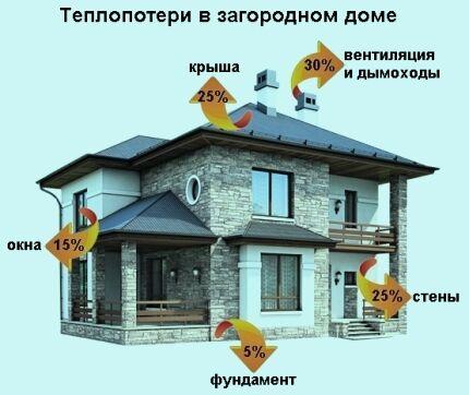 Теплопотери в частном доме