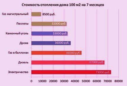 Сравнение разных типов топлива