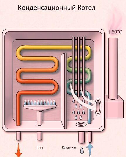 Эффективный конденсационный котел