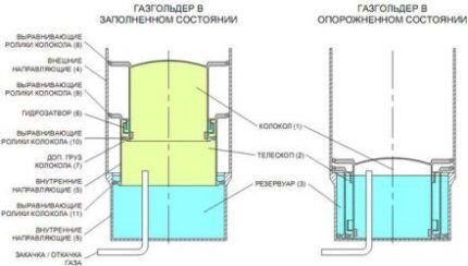 Конструкция мокрого газгольдера
