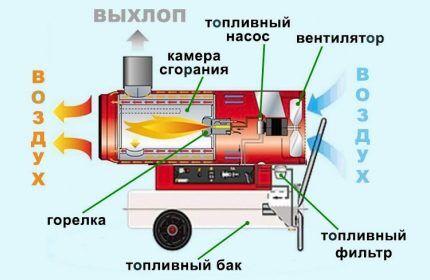 Схематичное изображение устройства дизельной теплопушки