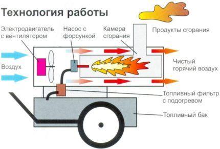 Принцип работы пушки косвенного нагрева