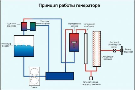 Принцип работы водородного генератора