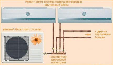 Схема мультисплит-системы