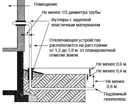 Нормы размещения газопровода