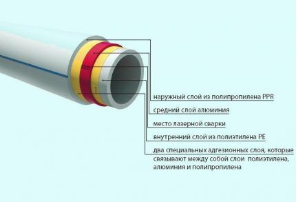 Схематичное устройство армированной трубы