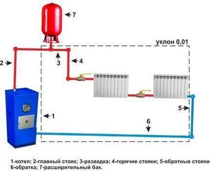 Схема обвязки системы отопления с естественной циркуляцией